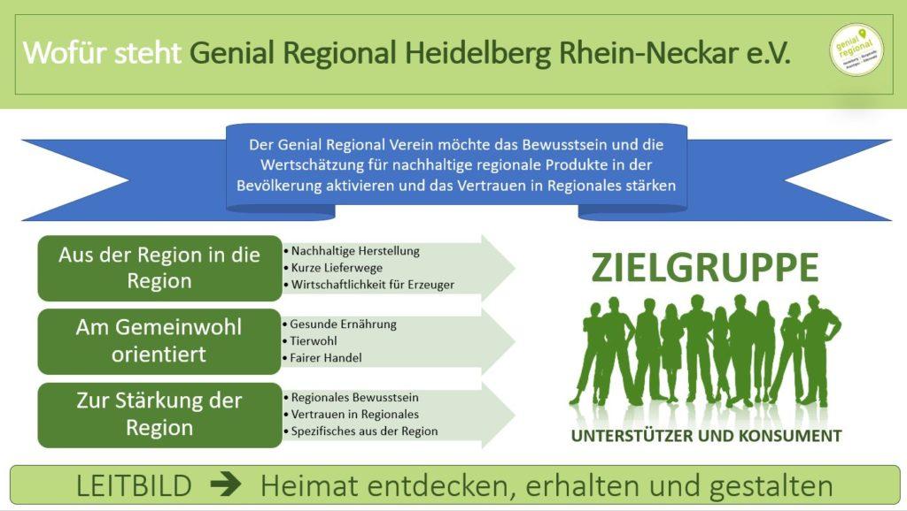 Genial Regional Verein - Ziele und Leitbild