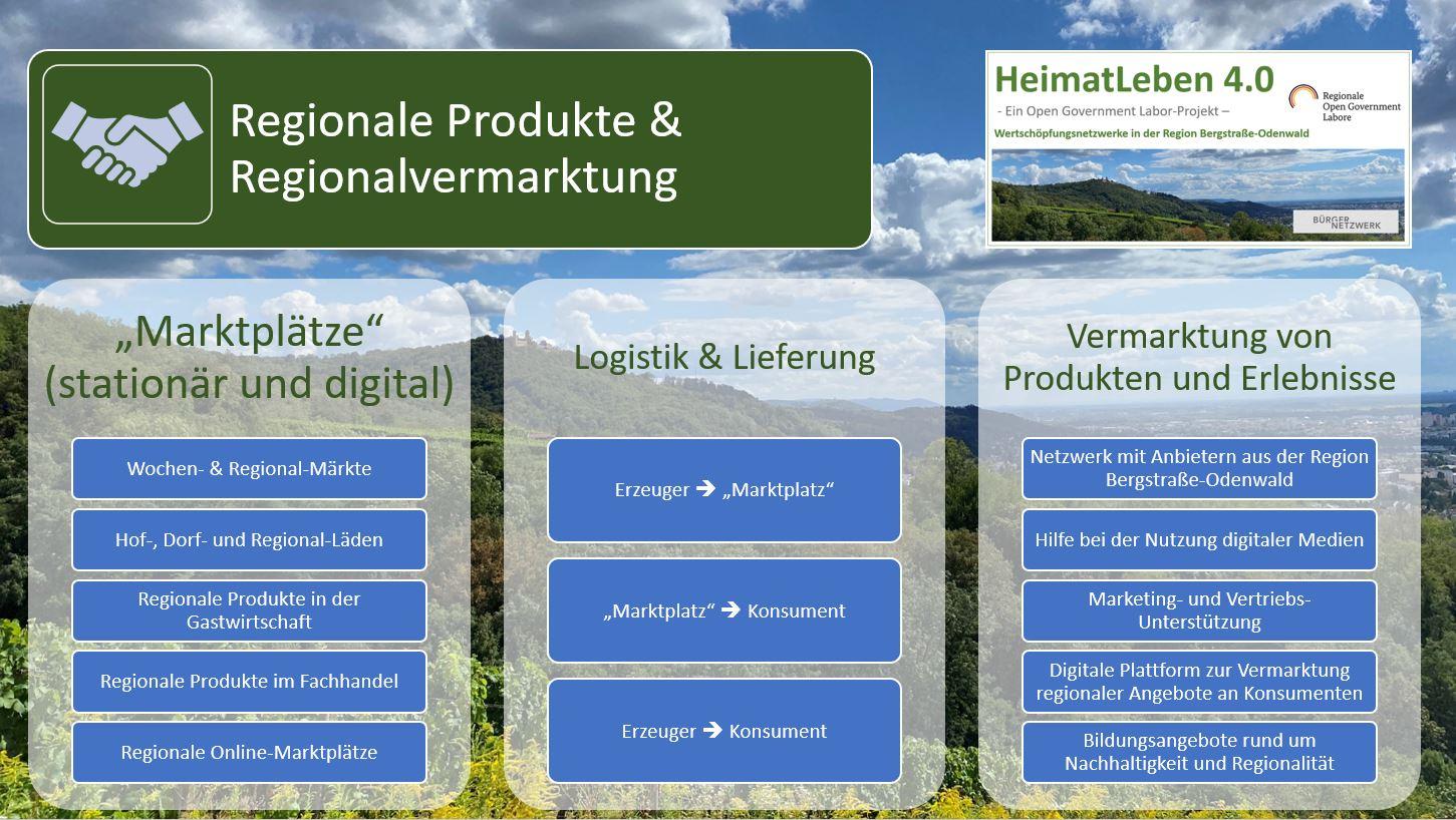HeimatLeben 4.0 - Proekt-Ideen Regionale Produkte und Regionalvermarktung